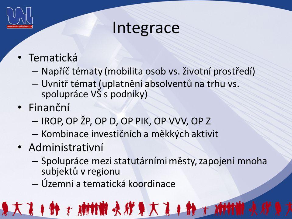 Integrace Tematická Finanční Administrativní