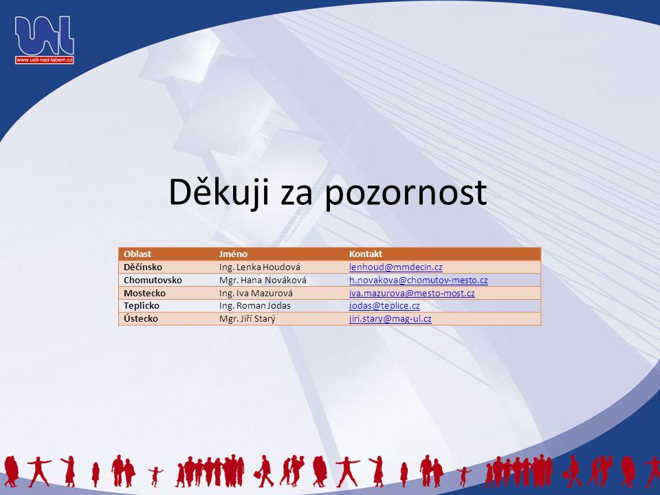 Děkuji za pozornost Oblast Jméno Kontakt Děčínsko Ing. Lenka Houdová