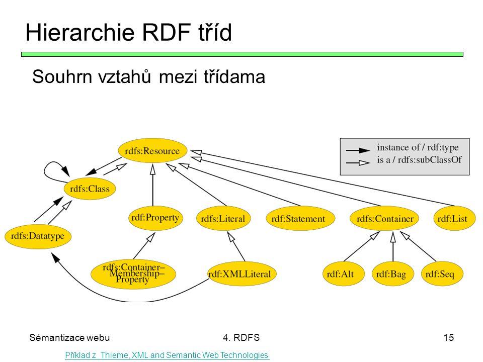 Hierarchie RDF tříd Souhrn vztahů mezi třídama Sémantizace webu