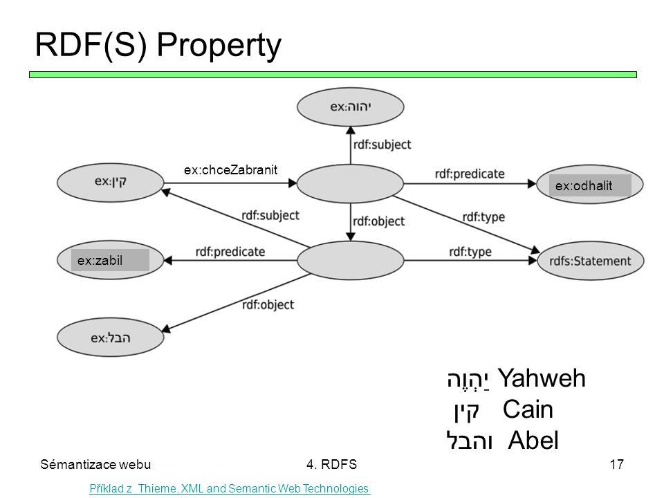 RDF(S) Property יַהְוֶה Yahweh קין Cain והבל Abel ex:chceZabranit