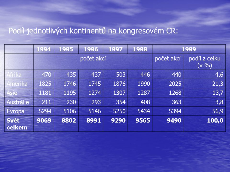 Podíl jednotlivých kontinentů na kongresovém CR: