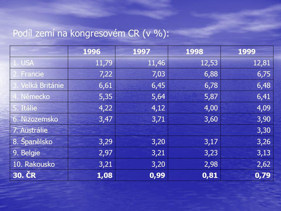 Podíl zemí na kongresovém CR (v %):