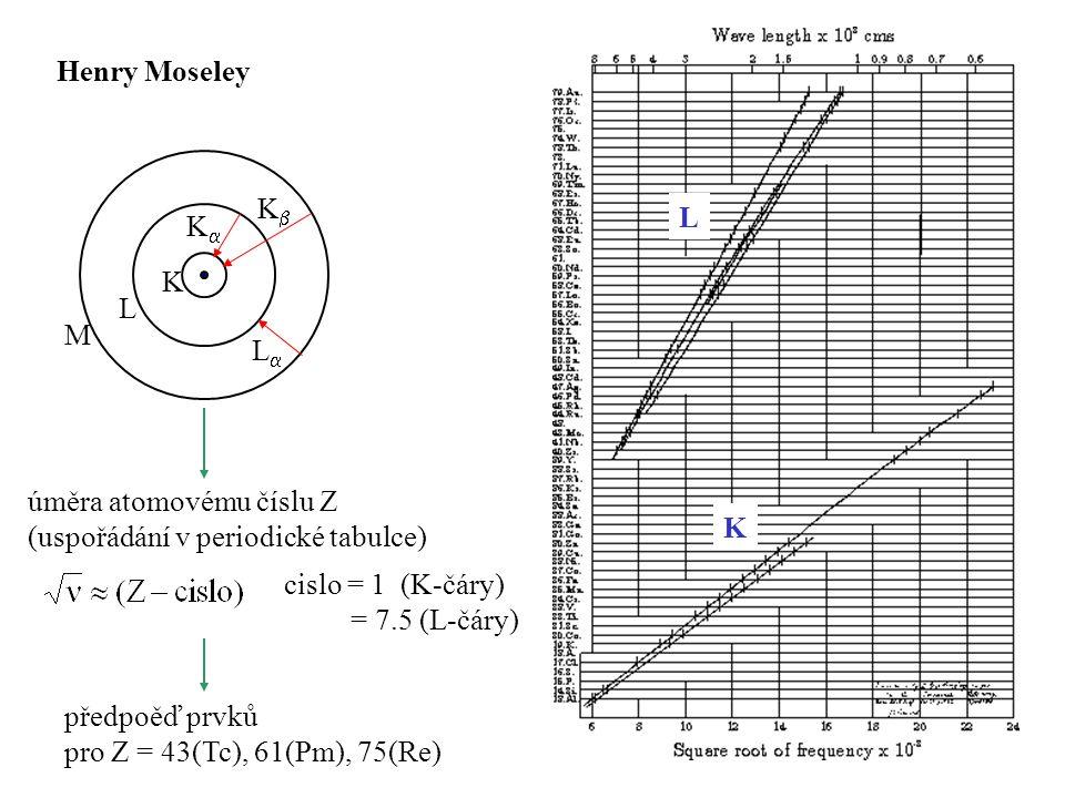 Henry Moseley K. L. M. K K L L. úměra atomovému číslu Z. (uspořádání v periodické tabulce)