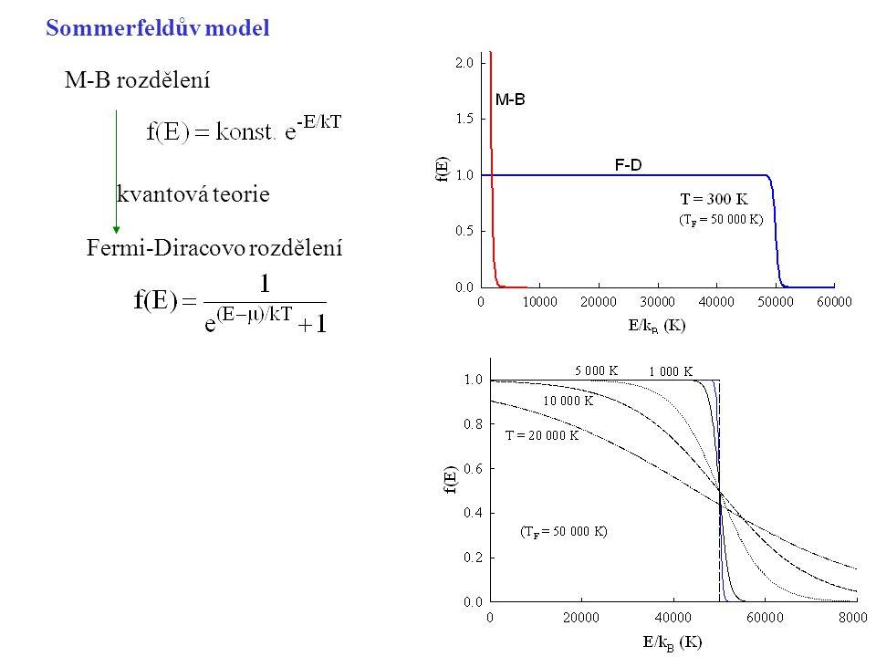 Sommerfeldův model M-B rozdělení kvantová teorie Fermi-Diracovo rozdělení
