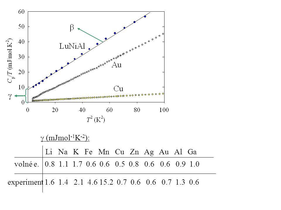  (mJmol-1K-2): experiment 1.6 1.4 2.1 4.6 15.2 0.7 0.6 0.6 0.7 1.3 0.6.
