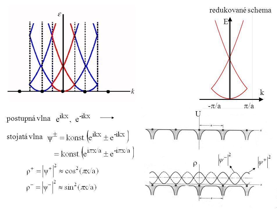 redukované schema E k -/a /a U postupná vlna stojatá vlna 