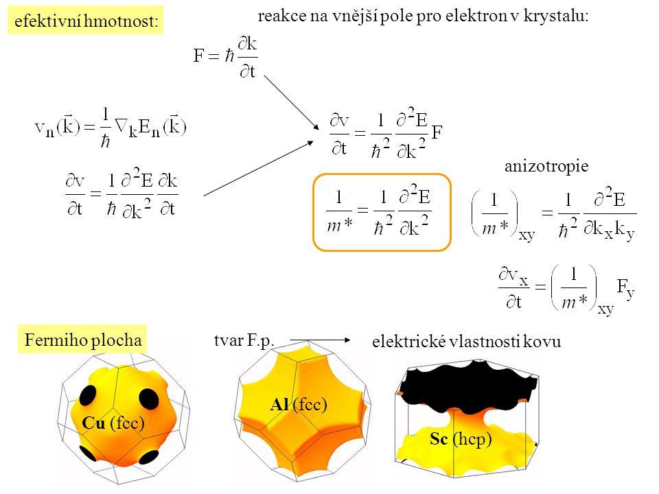 reakce na vnější pole pro elektron v krystalu:
