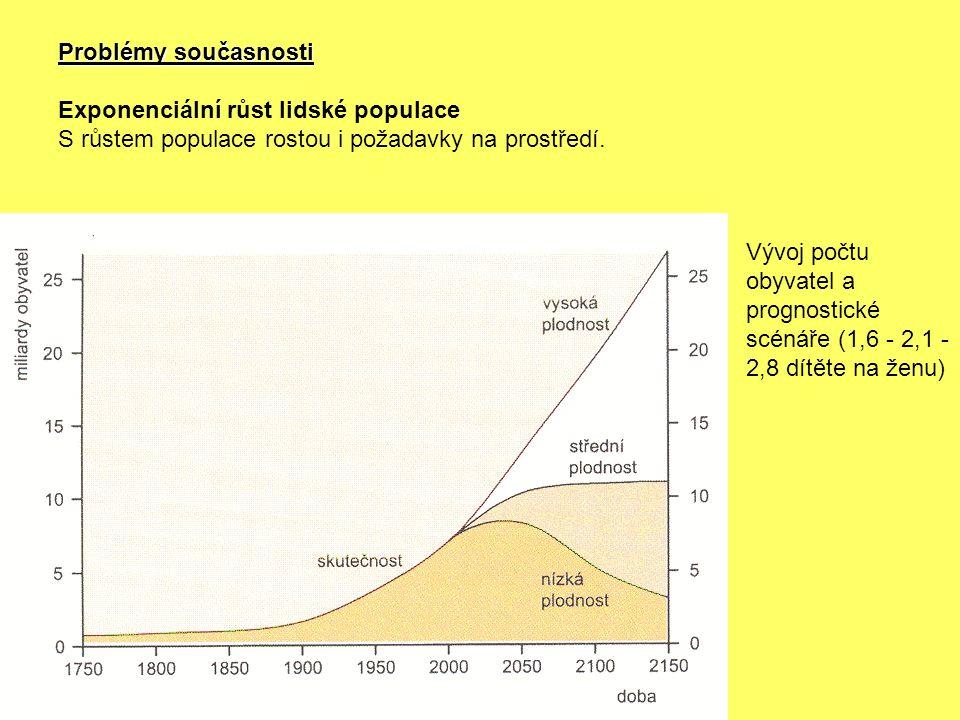 Problémy současnosti Exponenciální růst lidské populace. S růstem populace rostou i požadavky na prostředí.