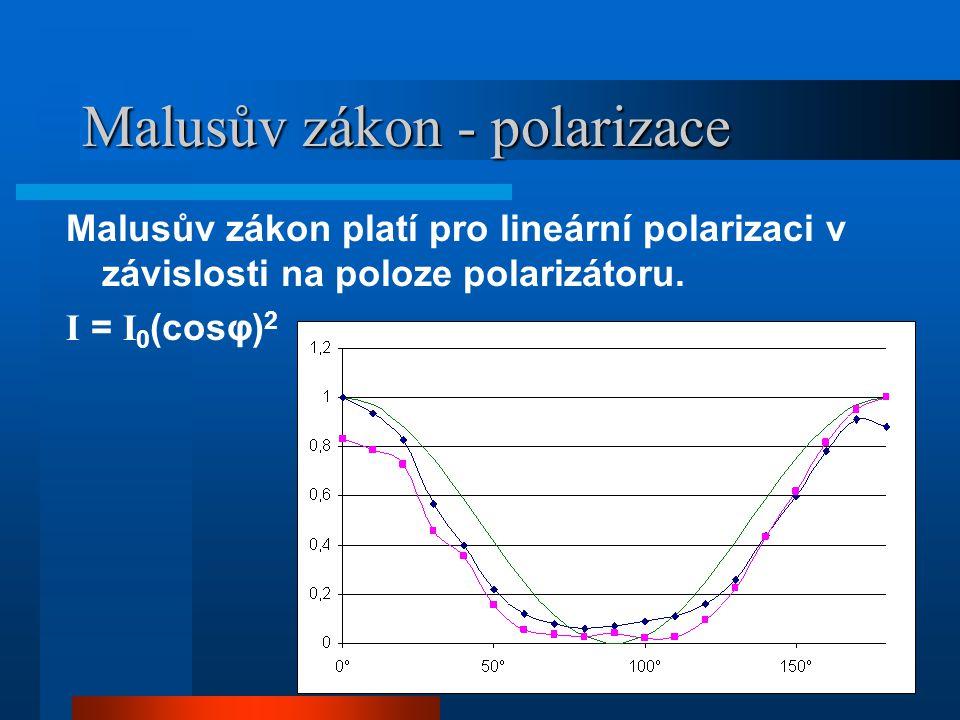 Malusův zákon - polarizace