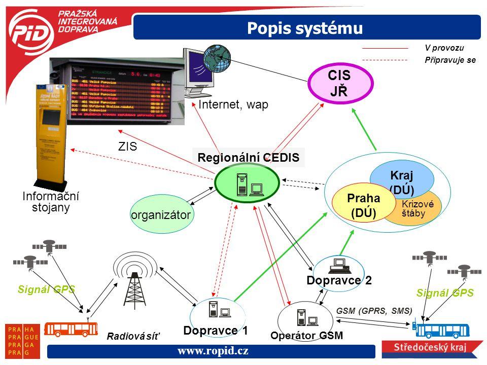 Popis systému CIS JŘ Internet, wap ZIS Regionální CEDIS Kraj (DÚ)