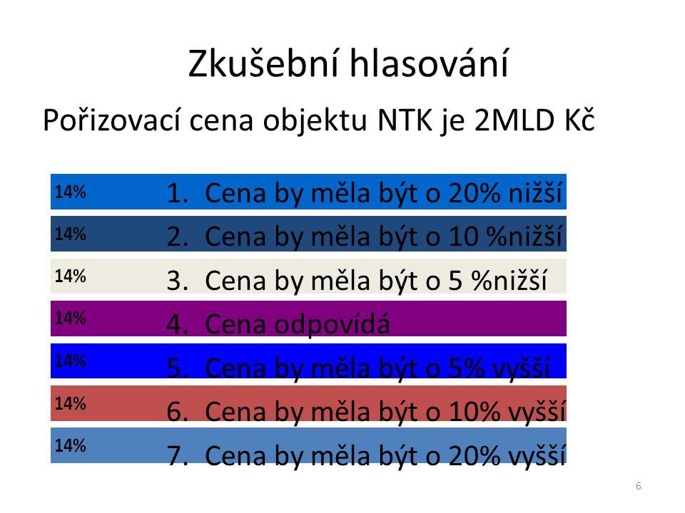 Zkušební hlasování Pořizovací cena objektu NTK je 2MLD Kč