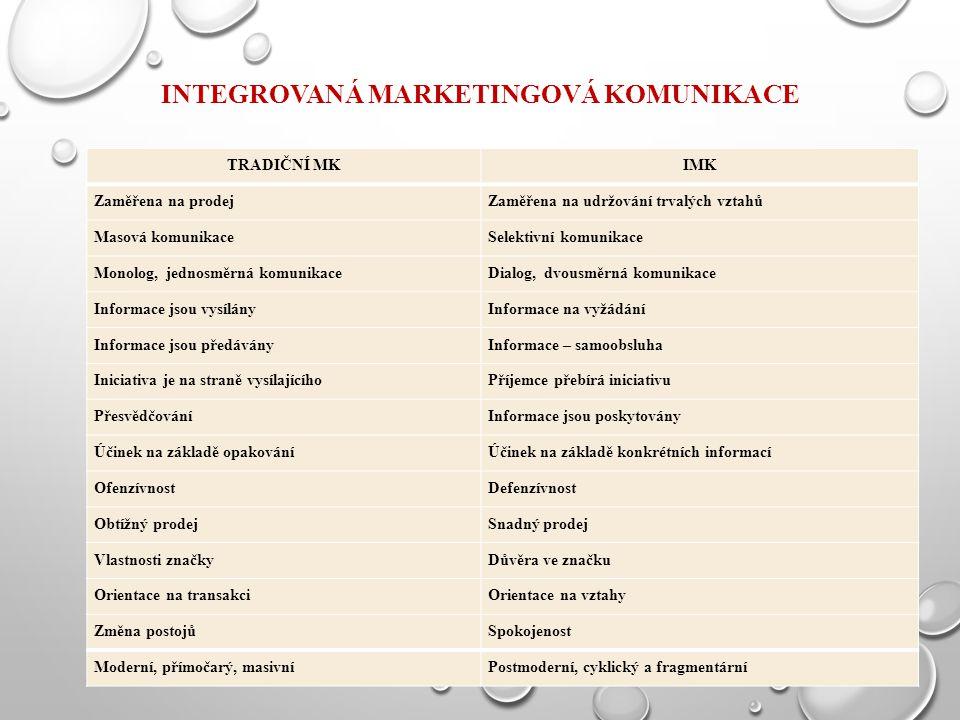 Integrovaná marketingová komunikace