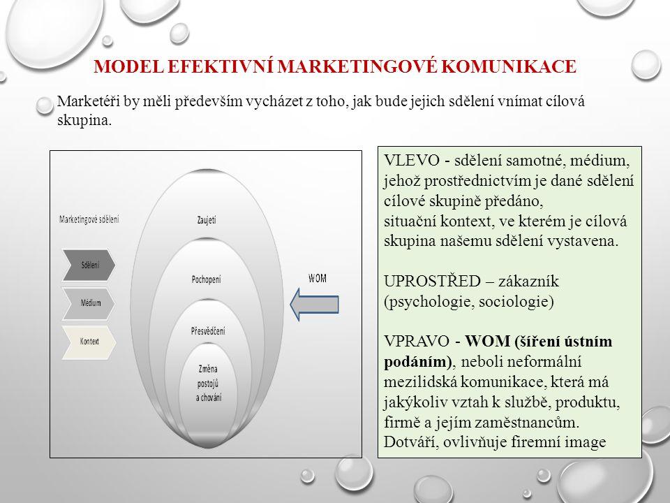 Model efektivní marketingové komunikace