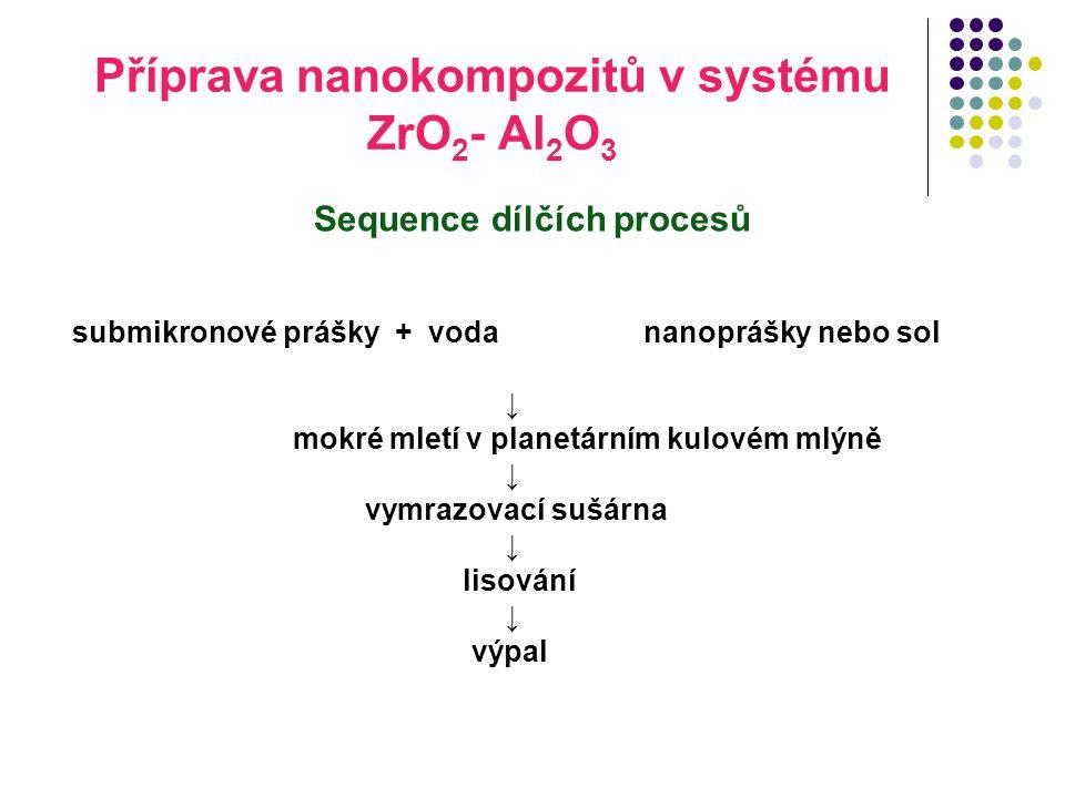 Příprava nanokompozitů v systému ZrO2- Al2O3