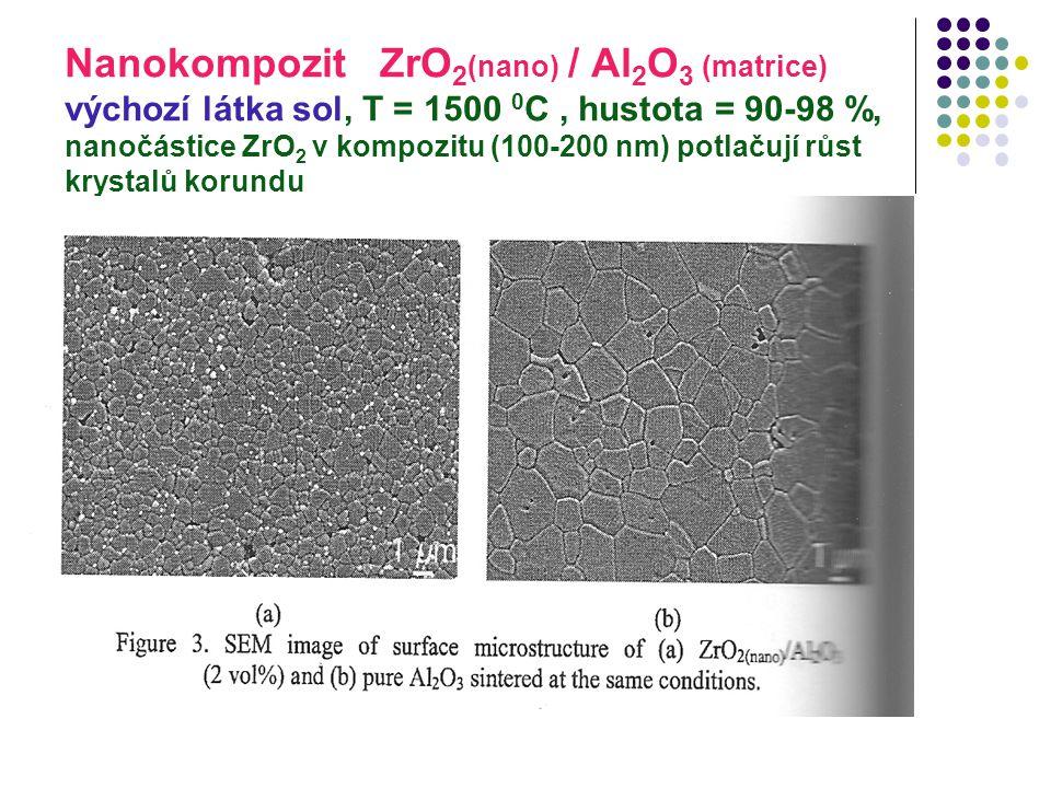 Nanokompozit ZrO2(nano) / Al2O3 (matrice) výchozí látka sol, T = 1500 0C , hustota = 90-98 %, nanočástice ZrO2 v kompozitu (100-200 nm) potlačují růst krystalů korundu