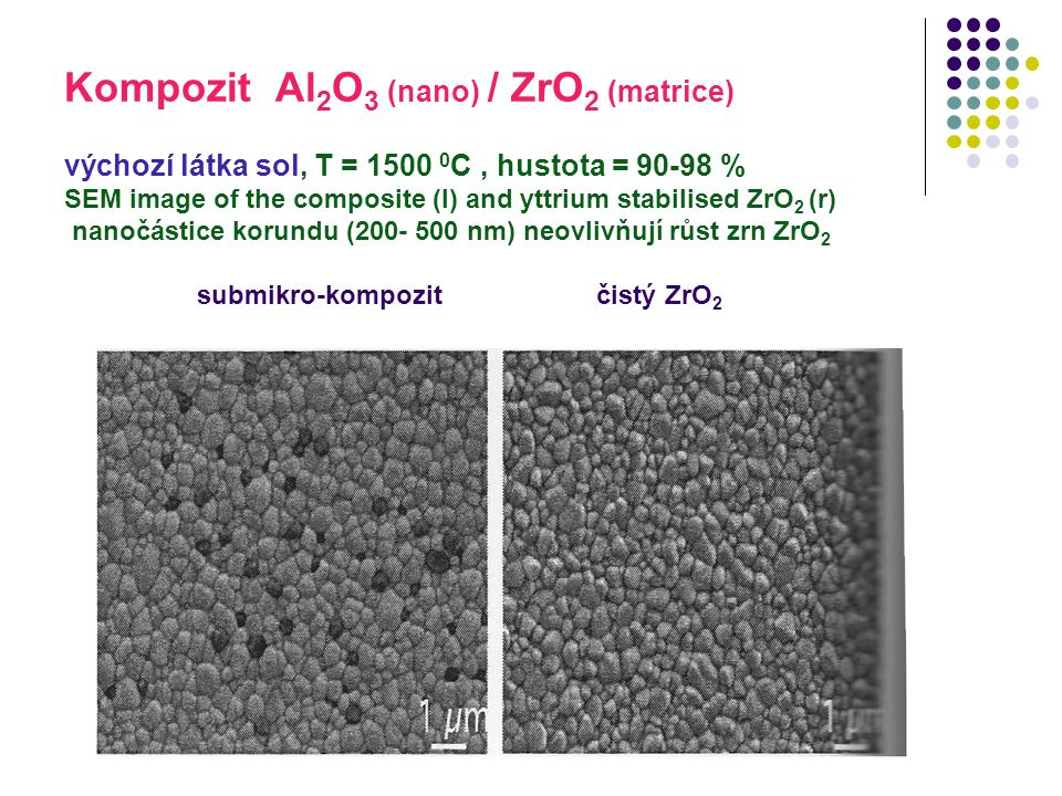 Kompozit Al2O3 (nano) / ZrO2 (matrice) výchozí látka sol, T = 1500 0C , hustota = 90-98 % SEM image of the composite (l) and yttrium stabilised ZrO2 (r) nanočástice korundu (200- 500 nm) neovlivňují růst zrn ZrO2 submikro-kompozit čistý ZrO2