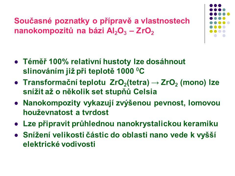 Současné poznatky o přípravě a vlastnostech nanokompozitů na bázi Al2O3 – ZrO2