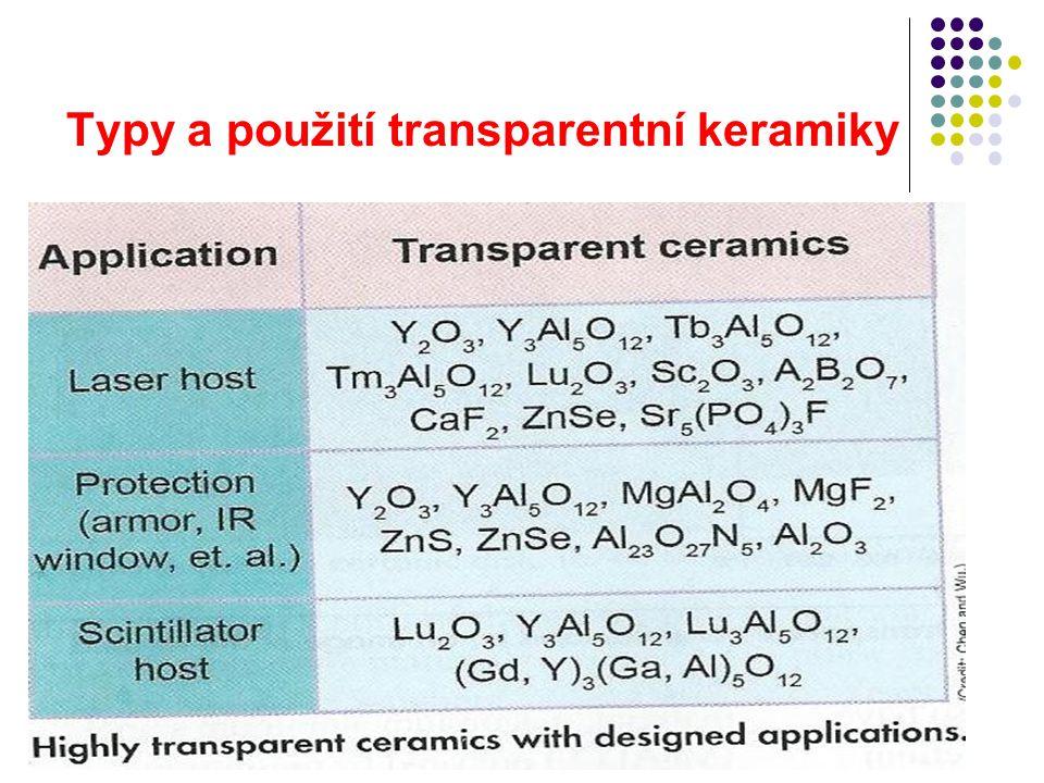 Typy a použití transparentní keramiky