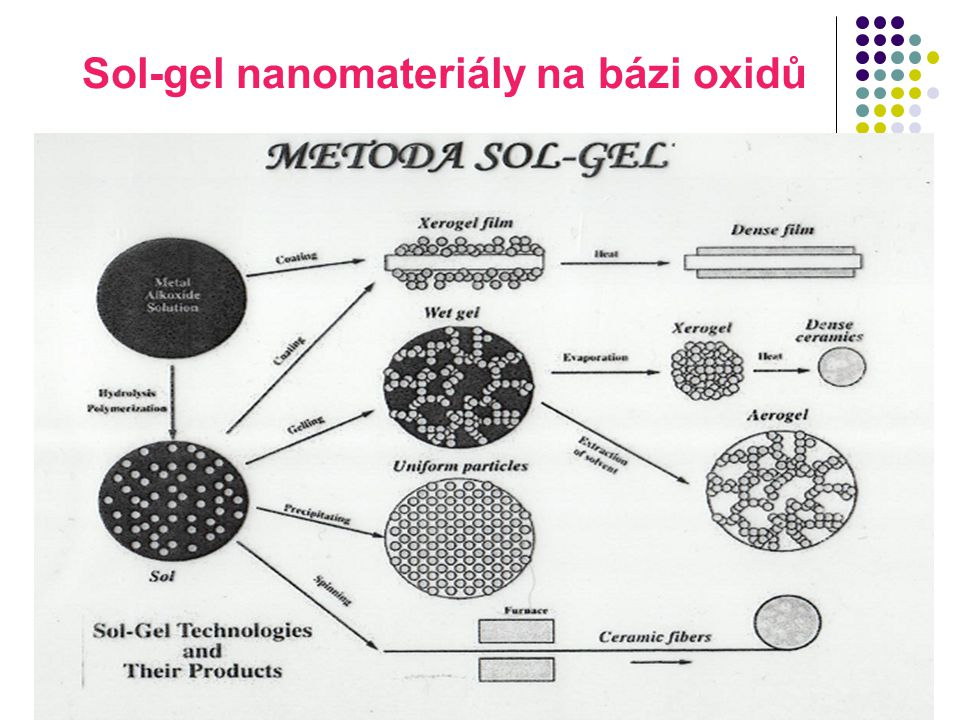 Sol-gel nanomateriály na bázi oxidů
