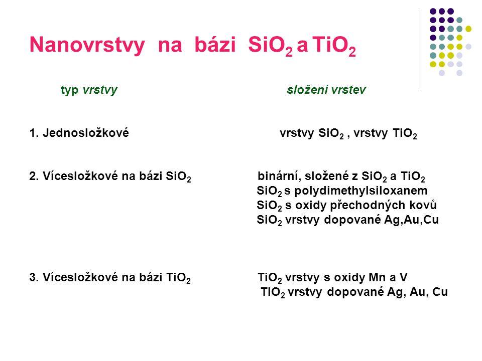 Nanovrstvy na bázi SiO2 a TiO2