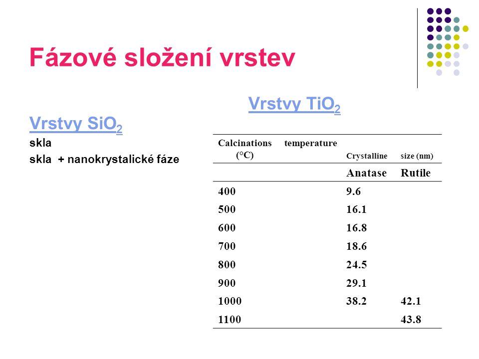 Fázové složení vrstev Vrstvy TiO2 Vrstvy SiO2 skla