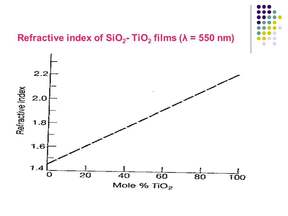 Refractive index of SiO2- TiO2 films (λ = 550 nm)