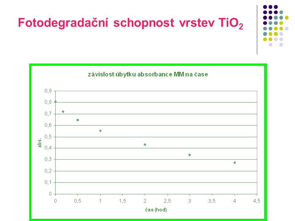 Fotodegradační schopnost vrstev TiO2
