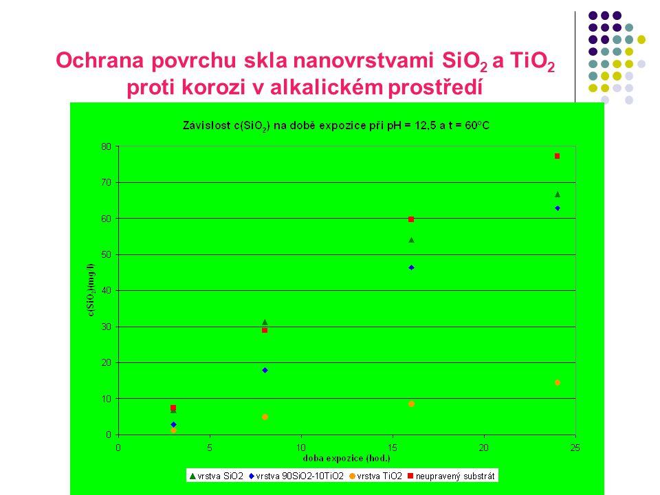Ochrana povrchu skla nanovrstvami SiO2 a TiO2 proti korozi v alkalickém prostředí