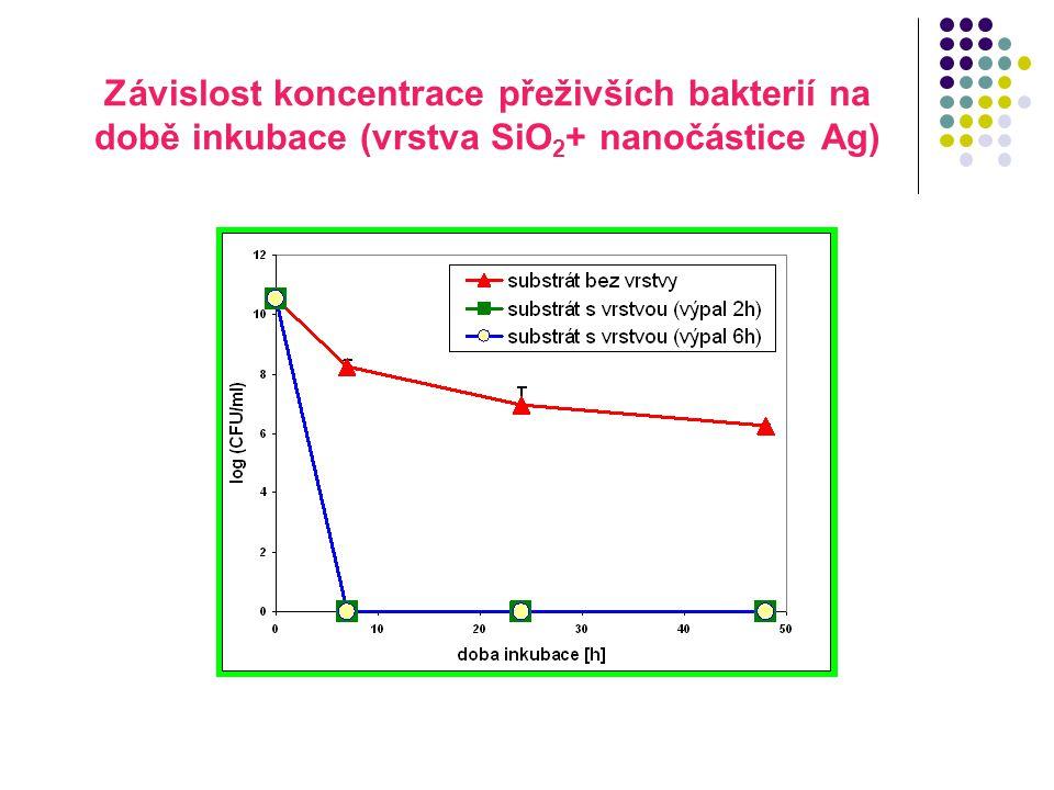 Závislost koncentrace přeživších bakterií na době inkubace (vrstva SiO2+ nanočástice Ag)