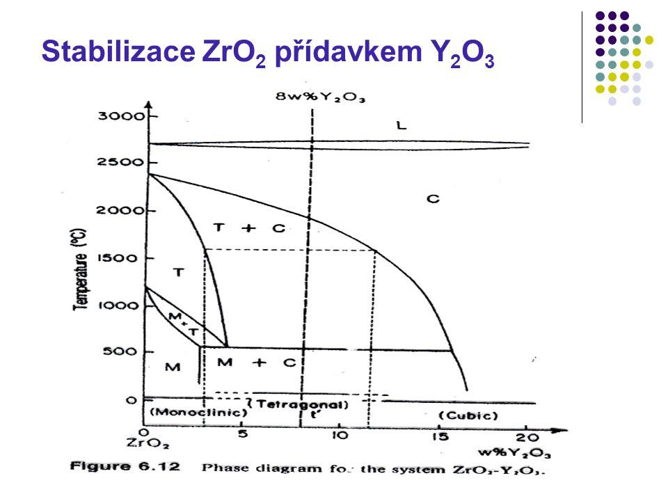 Stabilizace ZrO2 přídavkem Y2O3