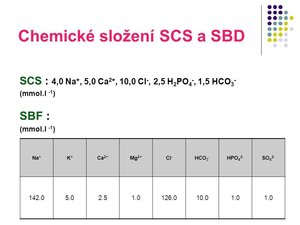 Chemické složení SCS a SBD