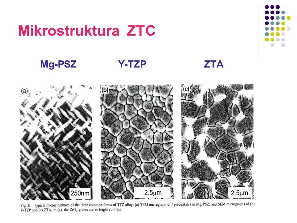 Mikrostruktura ZTC Mg-PSZ Y-TZP ZTA