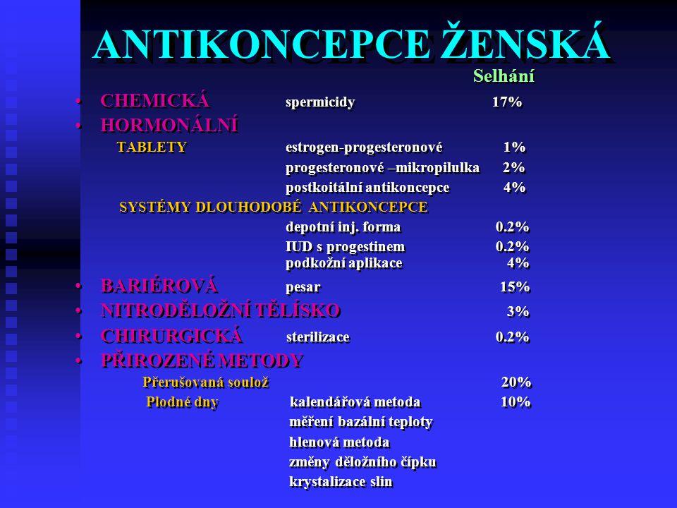 ANTIKONCEPCE ŽENSKÁ CHEMICKÁ spermicidy 17% HORMONÁLNÍ