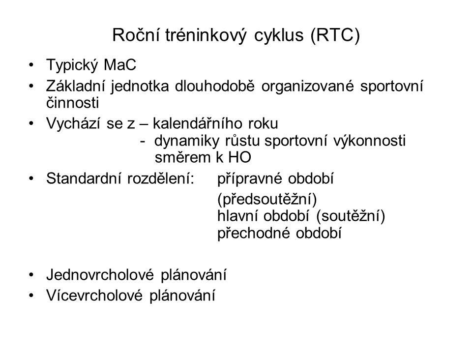 Roční tréninkový cyklus (RTC)