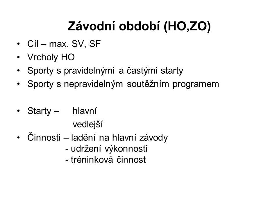 Závodní období (HO,ZO) Cíl – max. SV, SF Vrcholy HO
