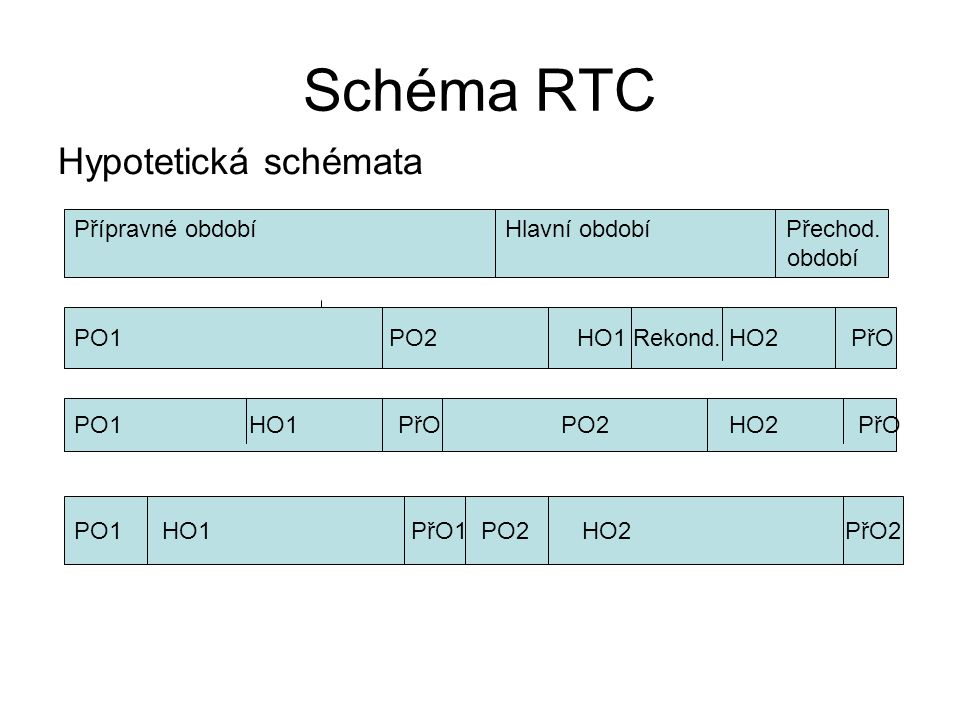 Schéma RTC Hypotetická schémata