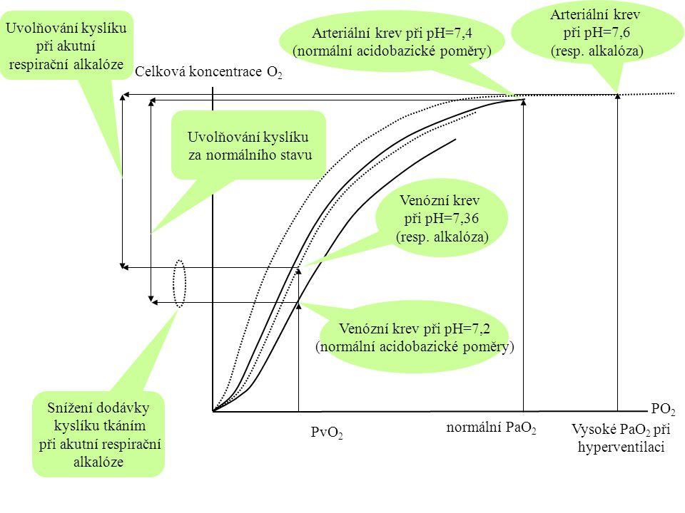 Arteriální krev při pH=7,4 (normální acidobazické poměry)
