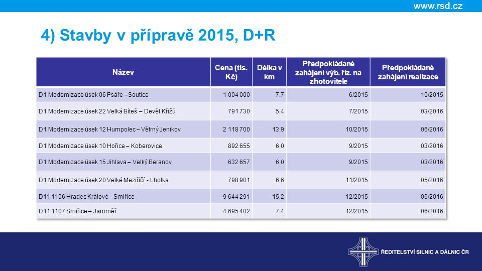 4) Stavby v přípravě 2015, D+R Název Cena (tis. Kč) Délka v km