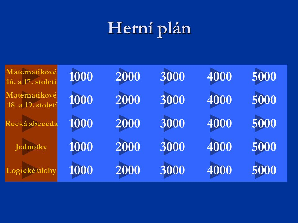 Herní plán Matematikové. 16. a 17. století. 1000. 2000. 3000. 4000. 5000. Matematikové. 18. a 19. století.