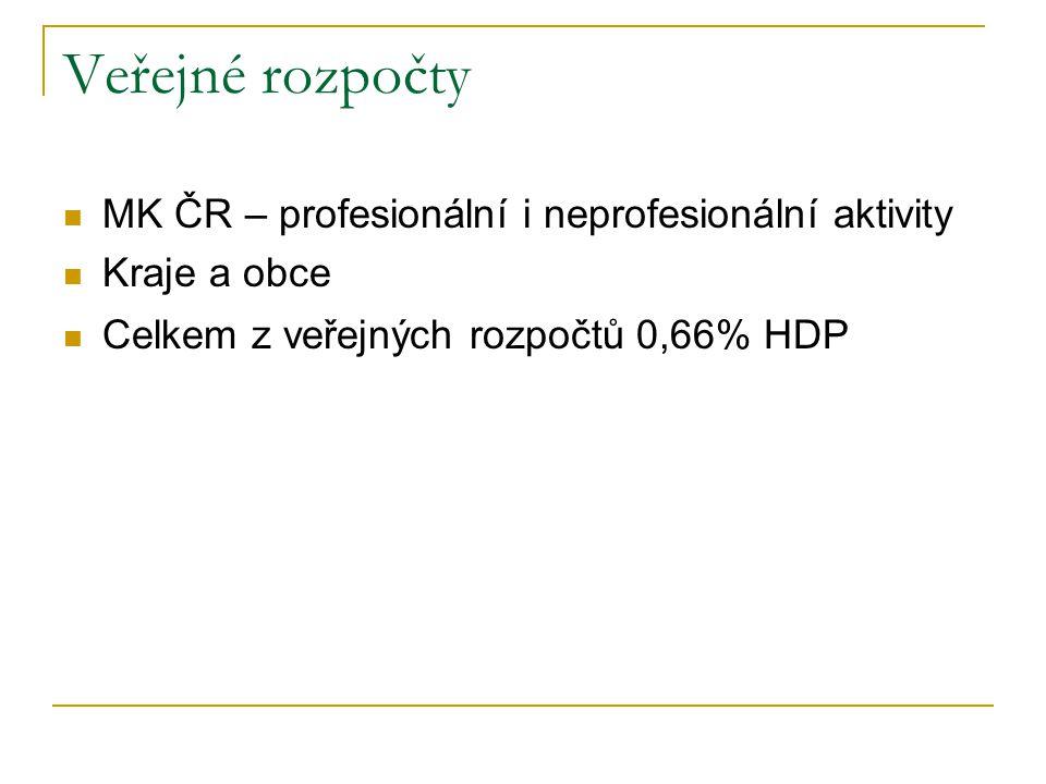 Veřejné rozpočty MK ČR – profesionální i neprofesionální aktivity