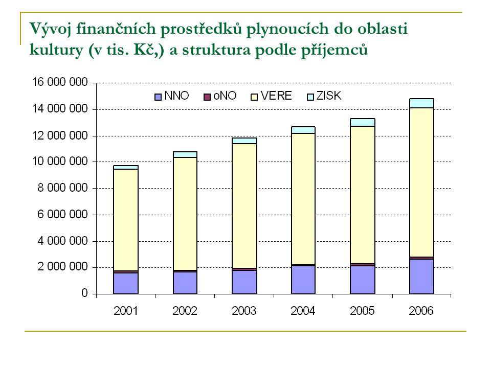 Vývoj finančních prostředků plynoucích do oblasti kultury (v tis