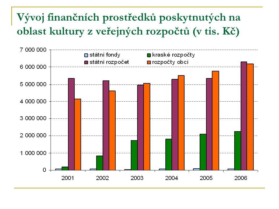 Vývoj finančních prostředků poskytnutých na oblast kultury z veřejných rozpočtů (v tis. Kč)
