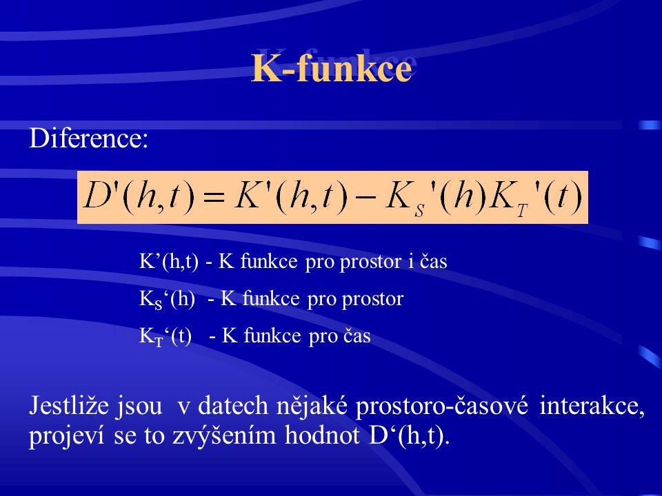K-funkce Diference: K'(h,t) - K funkce pro prostor i čas. KS'(h) - K funkce pro prostor. KT'(t) - K funkce pro čas.