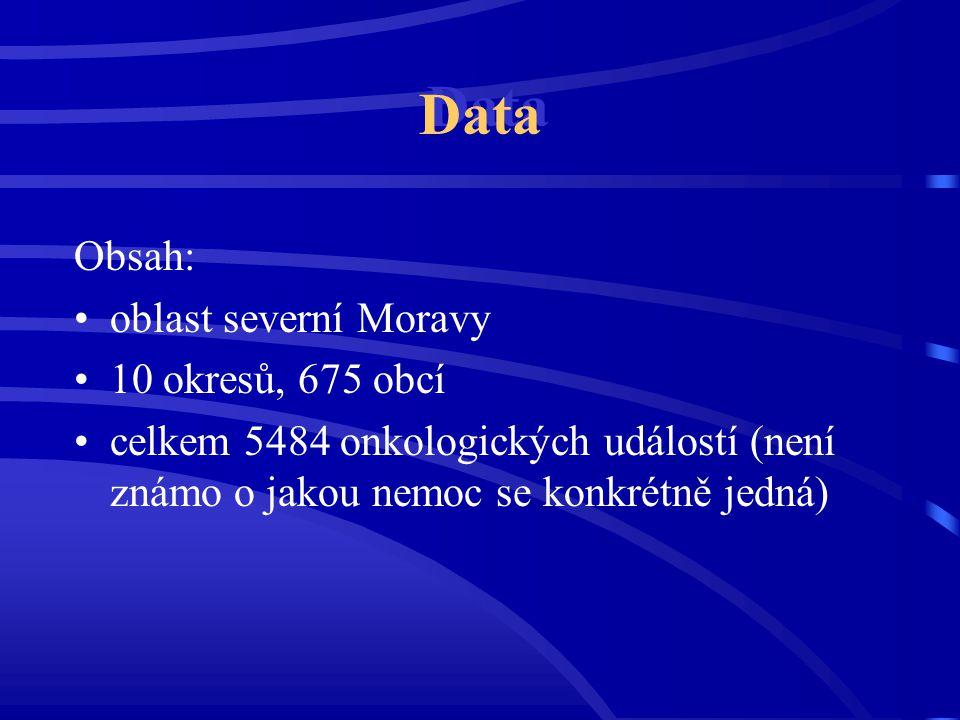 Data Obsah: oblast severní Moravy 10 okresů, 675 obcí