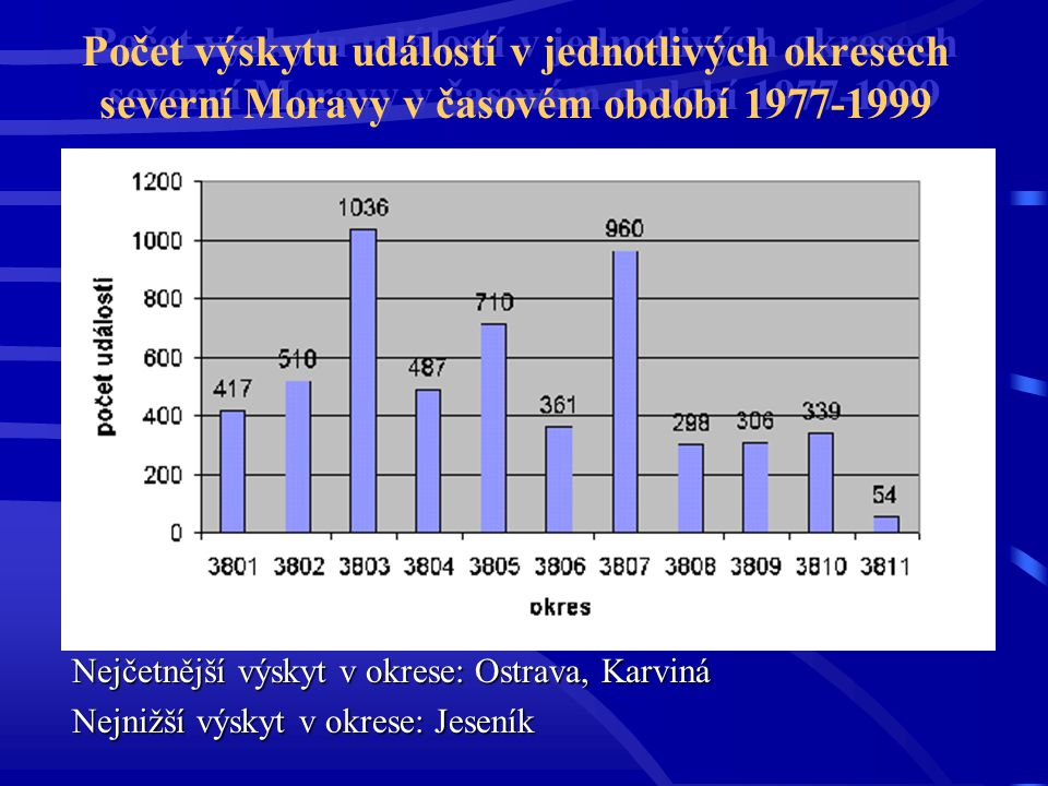 Počet výskytu událostí v jednotlivých okresech severní Moravy v časovém období 1977-1999