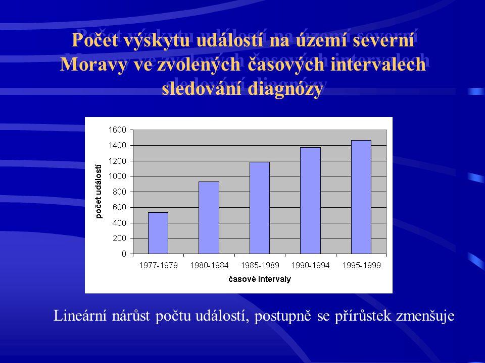 Počet výskytu událostí na území severní Moravy ve zvolených časových intervalech sledování diagnózy