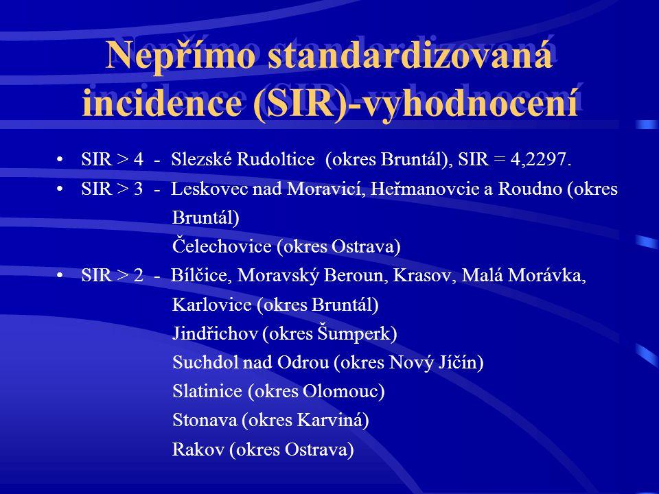 Nepřímo standardizovaná incidence (SIR)-vyhodnocení