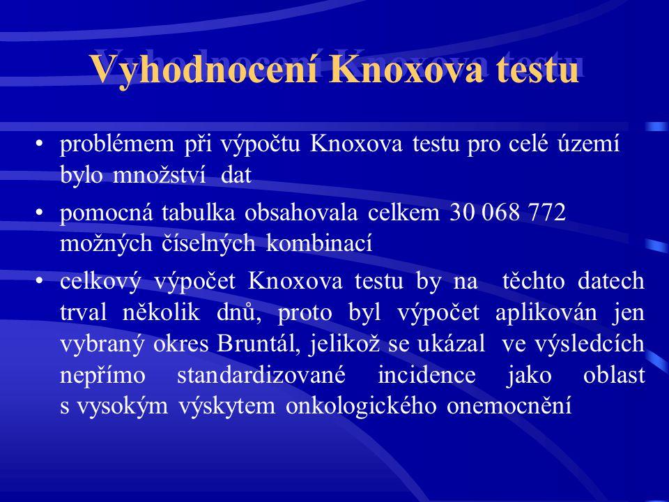 Vyhodnocení Knoxova testu
