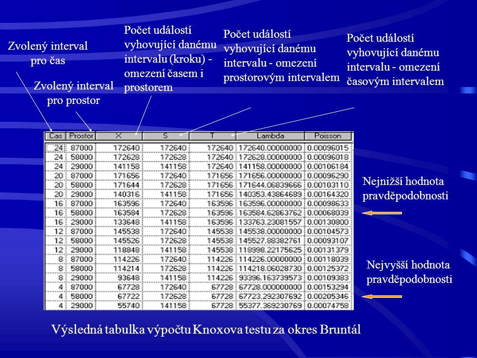 Výsledná tabulka výpočtu Knoxova testu za okres Bruntál