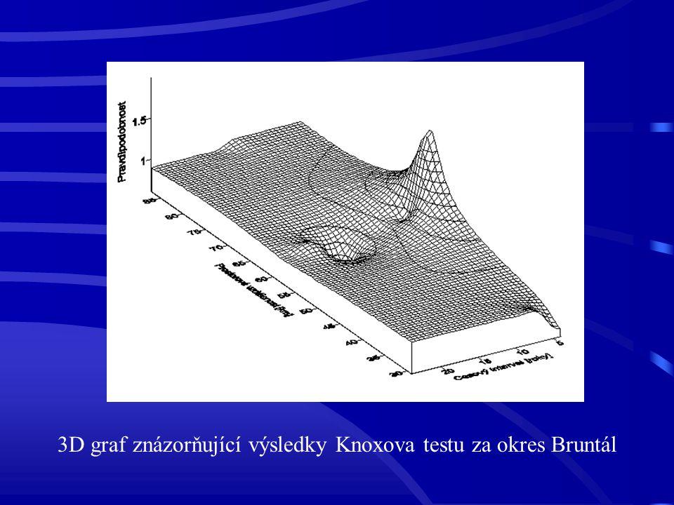 3D graf znázorňující výsledky Knoxova testu za okres Bruntál